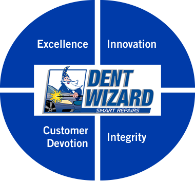 Dent Wizard Core Values